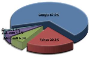 ส่วนแบ่งจากการโฆษณาตามบริบทในตลาดอินเทอร์เน็ต